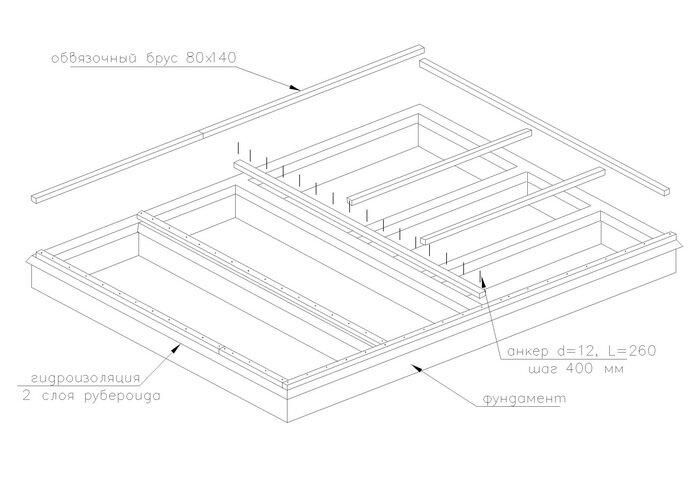3 этап строительства дома.